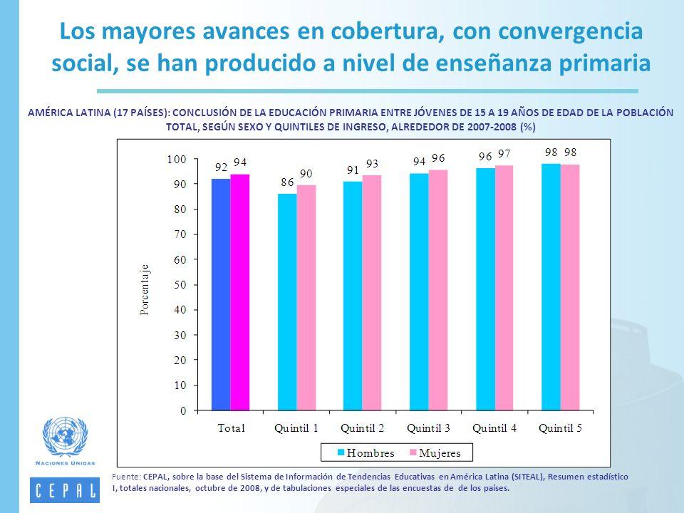 Fuente: CEPAL, sobre la base del Sistema de Información de Tendencias Educativas en América Latina (SITEAL), Resumen estadístico I, totales nacionales