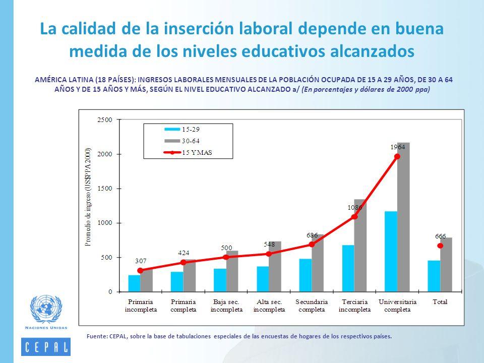 Fuente: CEPAL, sobre la base de tabulaciones especiales de las encuestas de hogares de los respectivos países. La calidad de la inserción laboral depe
