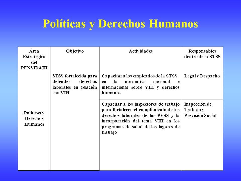 Área Estratégica del PENSIDAIII ObjetivoActividadesResponsables dentro de la STSS Políticas y Derechos Humanos STSS fortalecida para defender derechos laborales en relación con VIH Capacitar a los empleados de la STSS en la normativa nacional e internacional sobre VIH y derechos humanos Legal y Despacho Capacitar a los inspectores de trabajo para fortalecer el cumplimiento de los derechos laborales de las PVSS y la incorporación del tema VIH en los programas de salud de los lugares de trabajo Inspección de Trabajo y Previsión Social