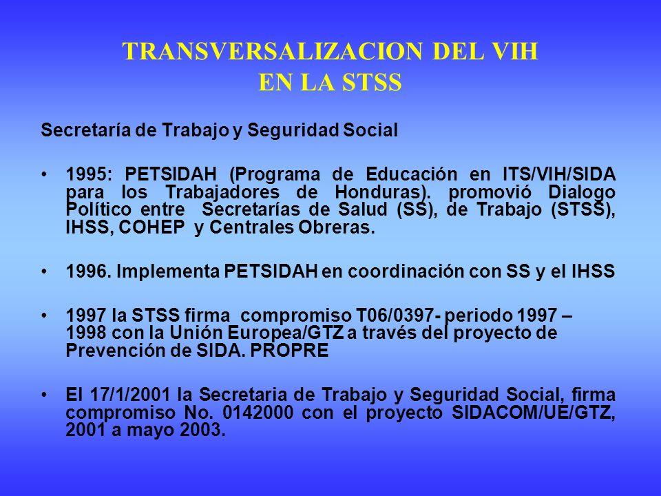 TRANSVERSALIZACION DEL VIH EN LA STSS Secretaría de Trabajo y Seguridad Social 1995: PETSIDAH (Programa de Educación en ITS/VIH/SIDA para los Trabajadores de Honduras).