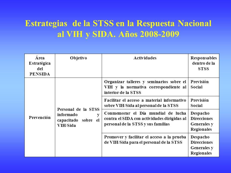 Área Estratégica del PENSIDA ObjetivoActividadesResponsables dentro de la STSS Prevención Personal de la STSS informado y capacitado sobre el VIH/Sida Organizar talleres y seminarios sobre el VIH y la normativa correspondiente al interior de la STSS Previsión Social Facilitar el acceso a material informativo sobre VIH/Sida al personal de la STSS Previsión Social Conmemorar el Día mundial de lucha contra el SIDA con actividades dirigidas al personal de la STSS y sus familias Despacho Direcciones Generales y Regionales Promover y facilitar el acceso a la prueba de VIH/Sida para el personal de la STSS Despacho Direcciones Generales y Regionales Estrategias de la STSS en la Respuesta Nacional al VIH y SIDA.