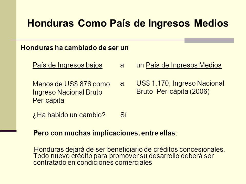 Honduras Como País de Ingresos Medios A pesar de ser considerado como país de ingresos medios por el Banco Mundial, Honduras presenta, entre otras, las siguientes características: Pobreza (porcentaje de hogares): 60.2% (2007) Pobreza Extrema (porcentaje de hogares): 42.5% (2006) Coeficiente de Gini: 53.8 (2006) Esperanza de vida: 69.4 años (2005) Tasa de alfabetización ( mayores de 15 años): 80%(2005 Tasa bruta combinada de matriculación (primaria, secundaria y terciaria: 71.2% (2005).
