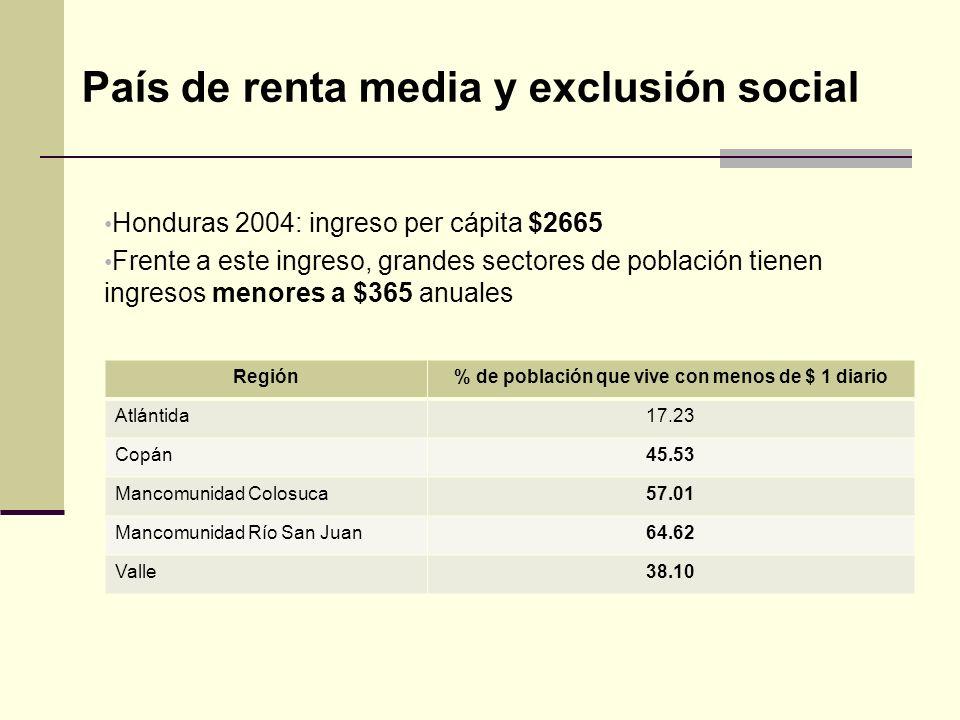 País de renta media y exclusión social Honduras 2004: ingreso per cápita $2665 Otros indicadores muestran que, de no superarse el bloqueo, la condición de ingreso precario será recurrente.