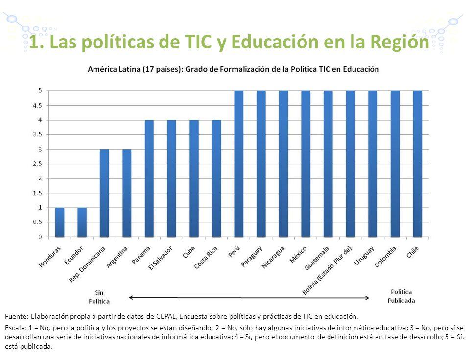 Fuente: Elaboración propia a partir de datos de CEPAL, Encuesta sobre políticas y prácticas de TIC en educación. Escala: 1 = No, pero la política y lo