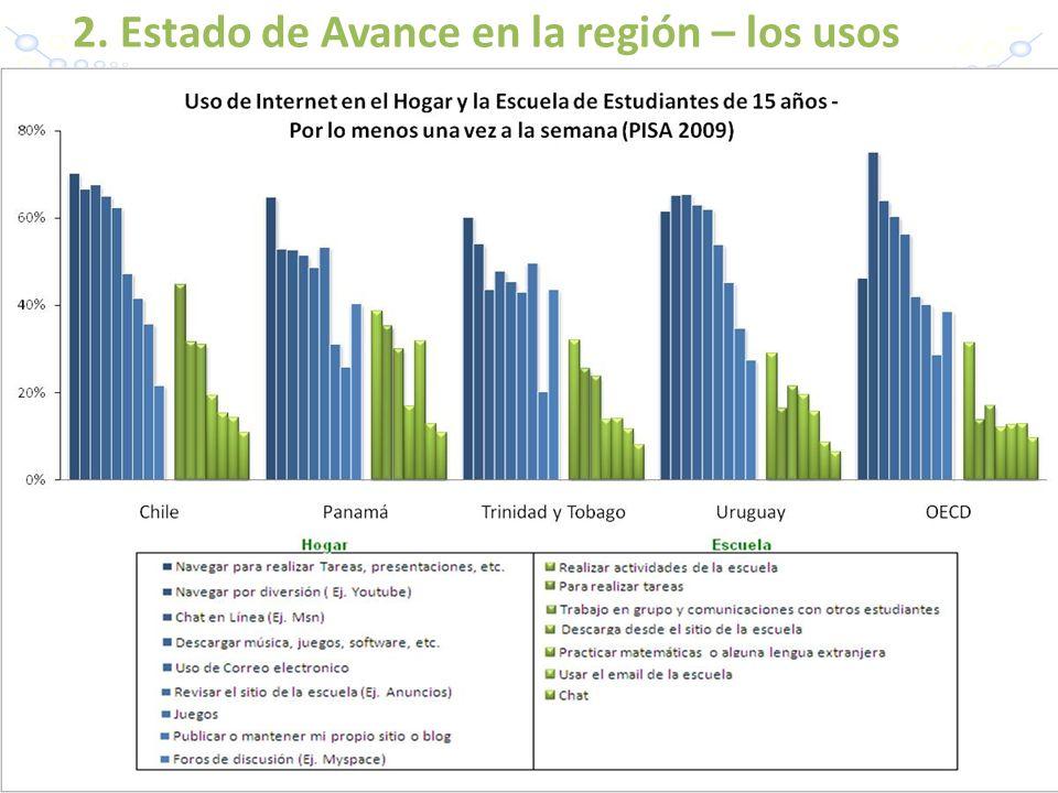 2. Estado de Avance en la región – los usos -7-