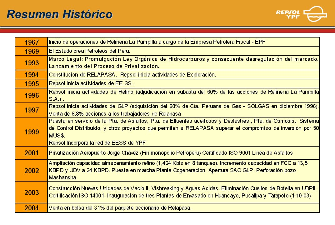 Resumen Histórico