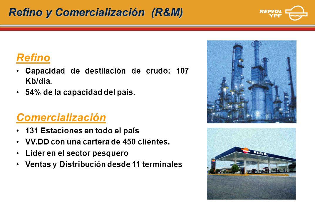 Refino y Comercialización (R&M) Refino y Comercialización (R&M) Refino Capacidad de destilación de crudo: 107 Kb/día. 54% de la capacidad del país. Co
