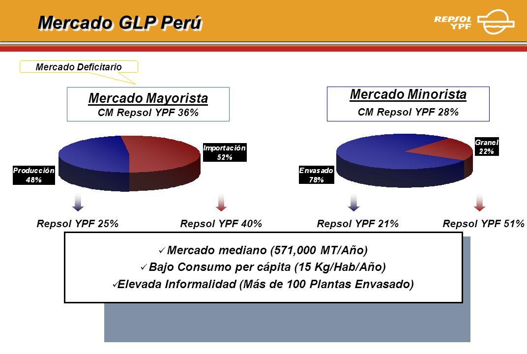 Mercado GLP Perú Repsol YPF 40%Repsol YPF 25% Mercado mediano (571,000 MT/Año) Bajo Consumo per cápita (15 Kg/Hab/Año) Elevada Informalidad (Más de 10