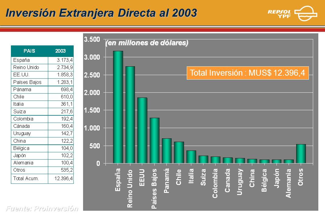Inversión Extranjera Directa al 2003 Fuente: Proinversión (en millones de dólares) Total Inversión : MUS$ 12.396,4