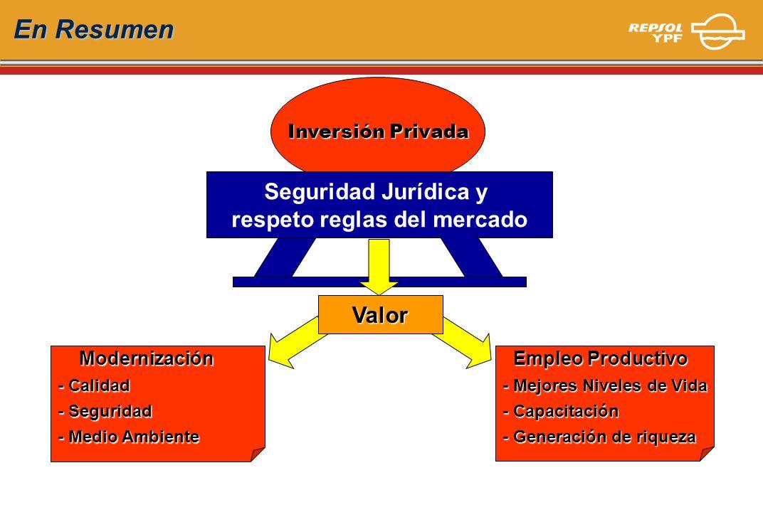 Inversión Privada Modernización Modernización - Calidad - Seguridad - Medio Ambiente Empleo Productivo Empleo Productivo - Mejores Niveles de Vida - C
