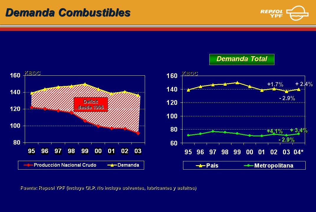 Demanda Combustibles Fuente: Repsol YPF (incluye GLP. No incluye solventes, lubricantes y asfaltos) KBDC Déficit desde 1995 KBDC Demanda Total +1.7% -