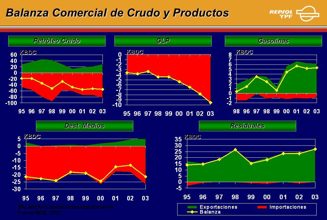 Balanza Comercial de Crudo y Productos KBDC Petróleo Crudo BALANZA= Exportaciones-Importaciones Fuente MEM: 2003 KBDC Dest. Medios KBDC Gasolinas KBDC
