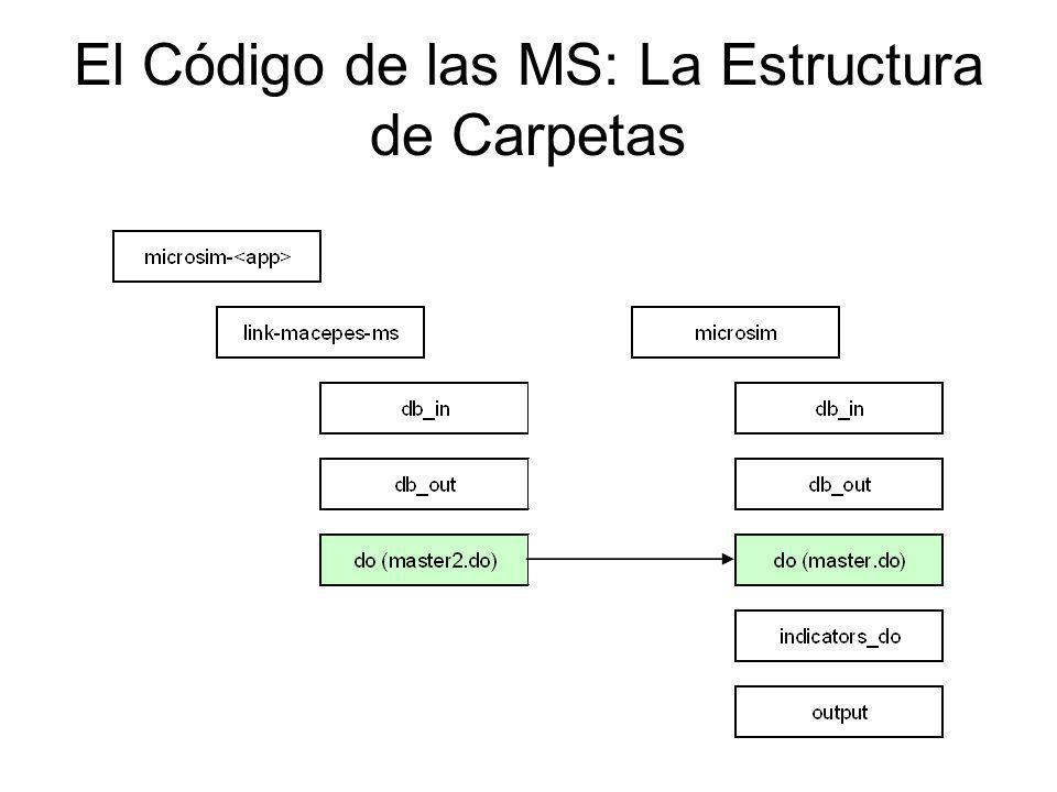 El Código de las MS: La Estructura de Carpetas