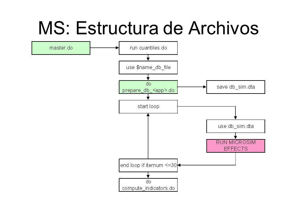 MS: Estructura de Archivos