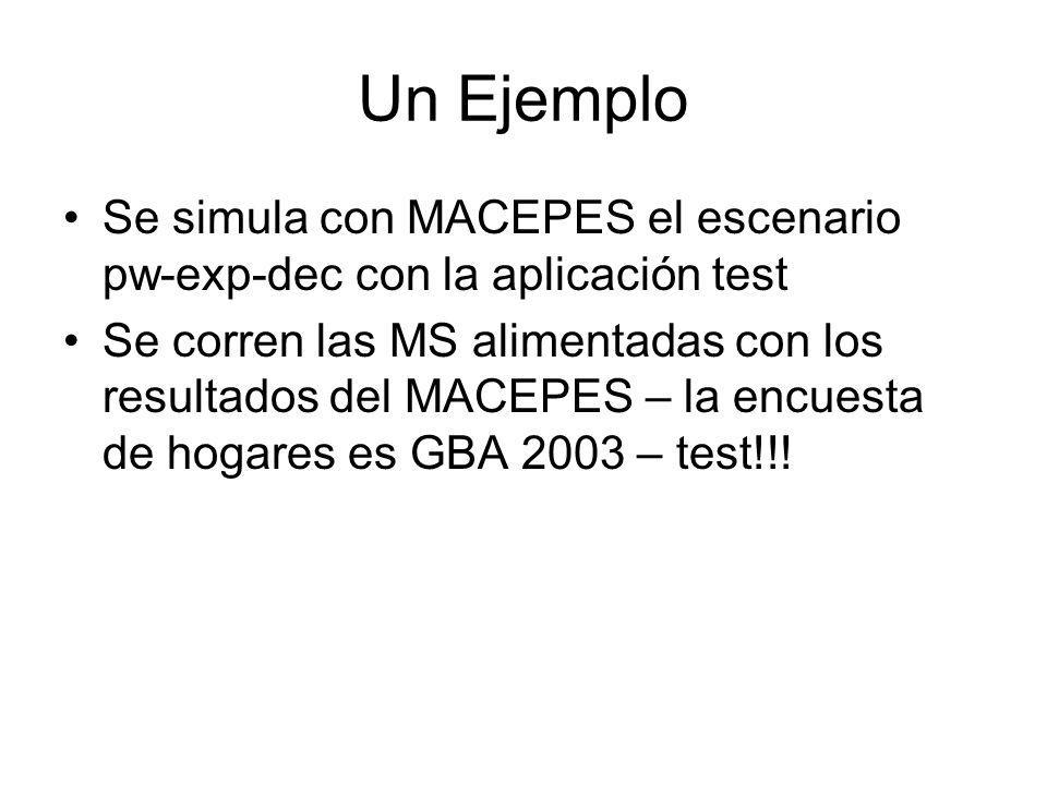 Un Ejemplo Se simula con MACEPES el escenario pw-exp-dec con la aplicación test Se corren las MS alimentadas con los resultados del MACEPES – la encue