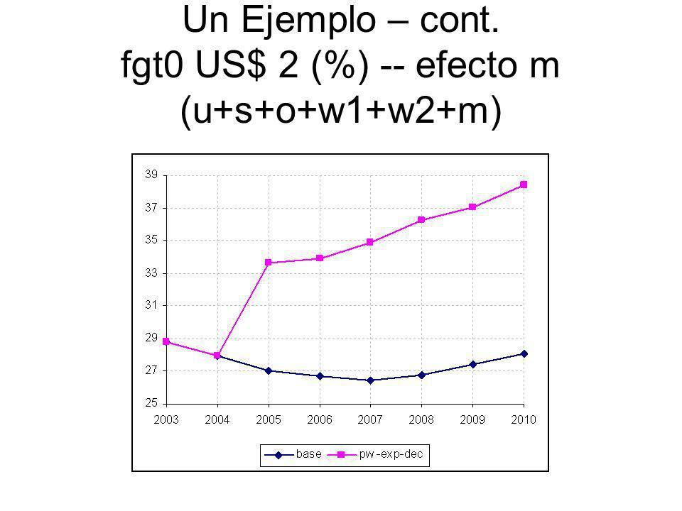 Un Ejemplo – cont. fgt0 US$ 2 (%) -- efecto m (u+s+o+w1+w2+m)