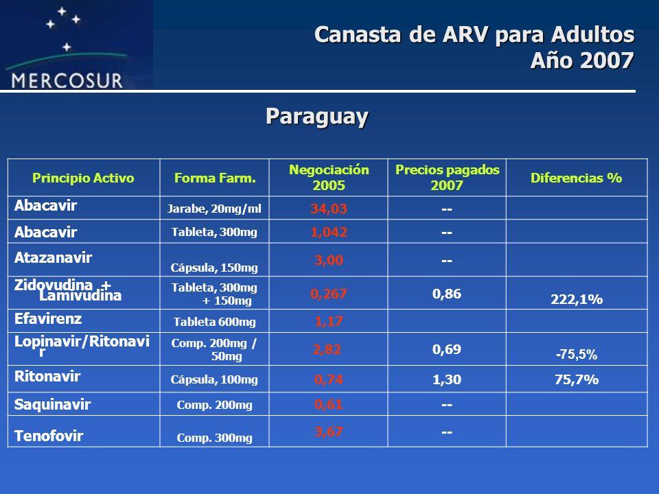 Canasta de ARV para Adultos Año 2007 Principio ActivoForma Farm. Negociación 2005 Precios pagados 2007 Diferencias % Abacavir Jarabe, 20mg/ml 34,03--