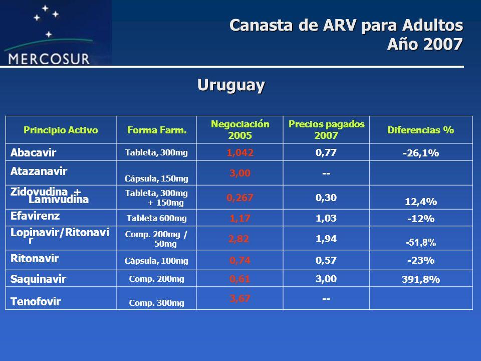 Canasta de ARV para Adultos Año 2007 Principio ActivoForma Farm. Negociación 2005 Precios pagados 2007 Diferencias % Abacavir Tableta, 300mg 1,0420,77