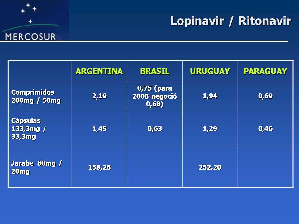 Lopinavir / Ritonavir ARGENTINABRASILURUGUAYPARAGUAY Comprimidos 200mg / 50mg 2,19 0,75 (para 2008 negoció 0,68) 1,940,69 Cápsulas 133,3mg / 33,3mg 1,