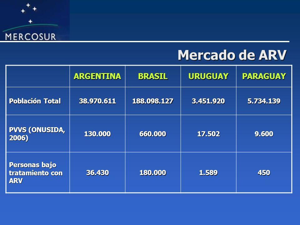 Mercado de ARV ARGENTINABRASILURUGUAYPARAGUAY Población Total 38.970.611188.098.1273.451.9205.734.139 PVVS (ONUSIDA, 2006) 130.000660.00017.5029.600 P