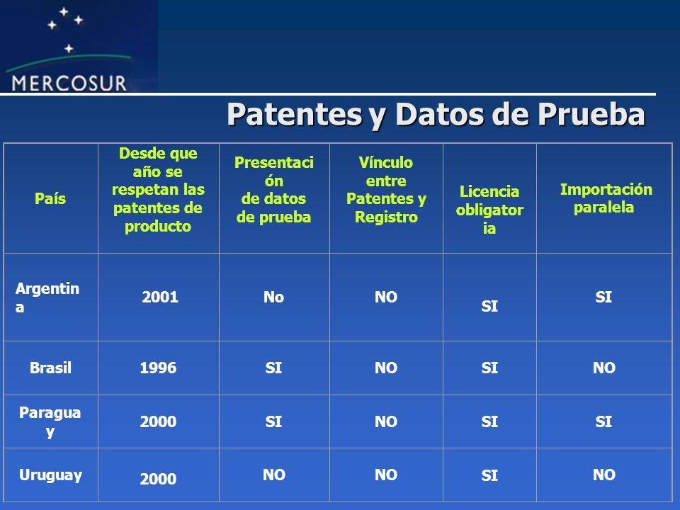 Patentes y Datos de Prueba País Desde que año se respetan las patentes de producto Presentaci ón de datos de prueba Vínculo entre Patentes y Registro