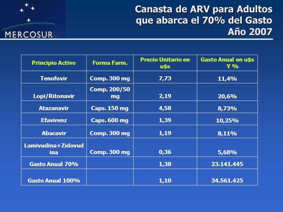 Canasta de ARV para Adultos que abarca el 70% del Gasto Año 2007 Principio ActivoForma Farm. Precio Unitario en u$s Gasto Anual en u$s Y % TenofovirCo