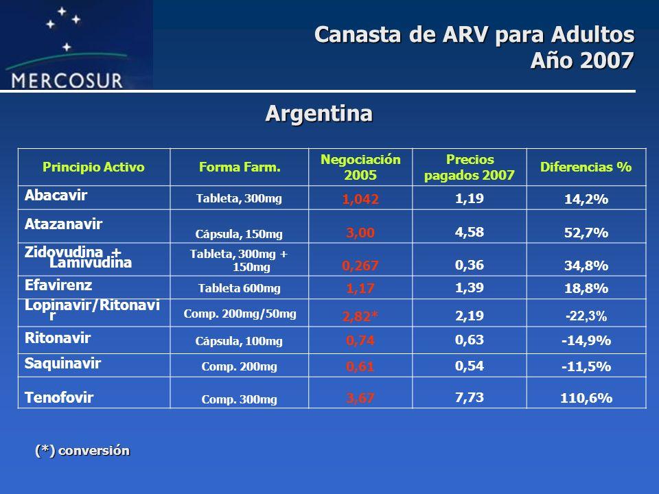 Canasta de ARV para Adultos Año 2007 Principio ActivoForma Farm. Negociación 2005 Precios pagados 2007 Diferencias % Abacavir Tableta, 300mg 1,0421,19