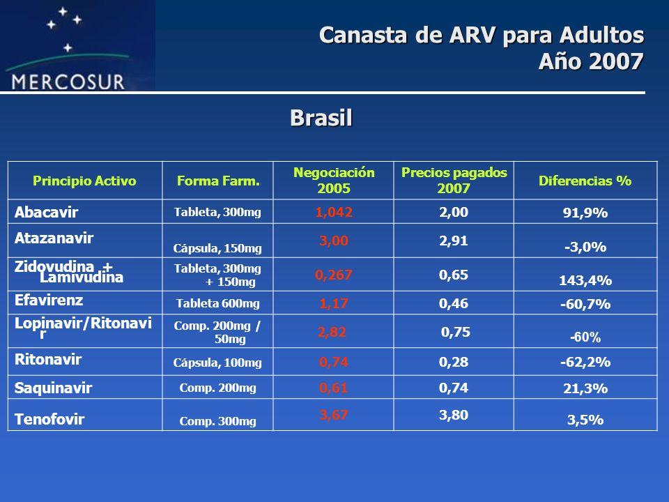 Canasta de ARV para Adultos Año 2007 Principio ActivoForma Farm. Negociación 2005 Precios pagados 2007 Diferencias % Abacavir Tableta, 300mg 1,0422,00