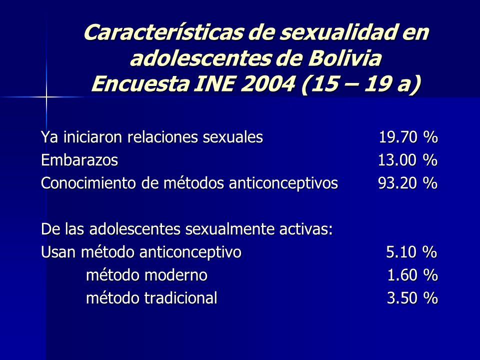 Características de sexualidad en adolescentes de Bolivia Encuesta INE 2004 (15 – 19 a) Ya iniciaron relaciones sexuales 19.70 % Embarazos 13.00 % Cono