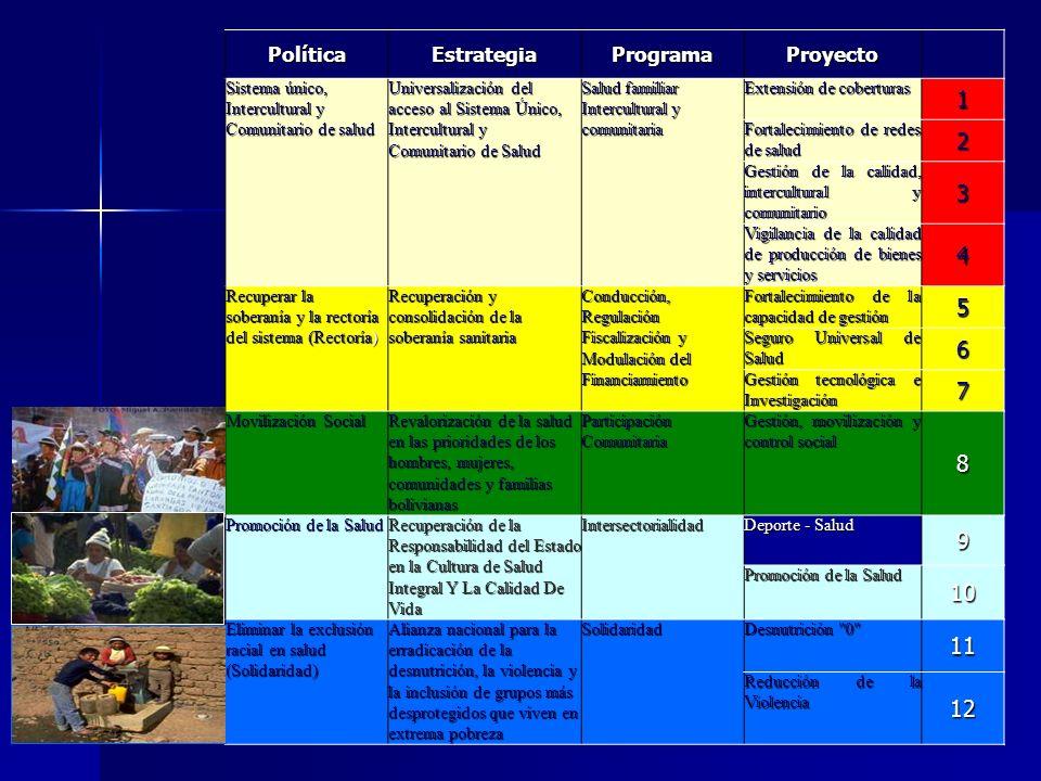 PolíticaEstrategiaProgramaProyecto Sistema único, Intercultural y Comunitario de salud Universalización del acceso al Sistema Único, Intercultural y C