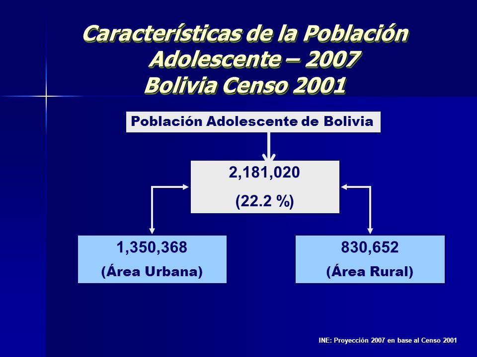 Características de la Población Adolescente – 2007 Bolivia Censo 2001 Características de la Población Adolescente – 2007 Bolivia Censo 2001 Población