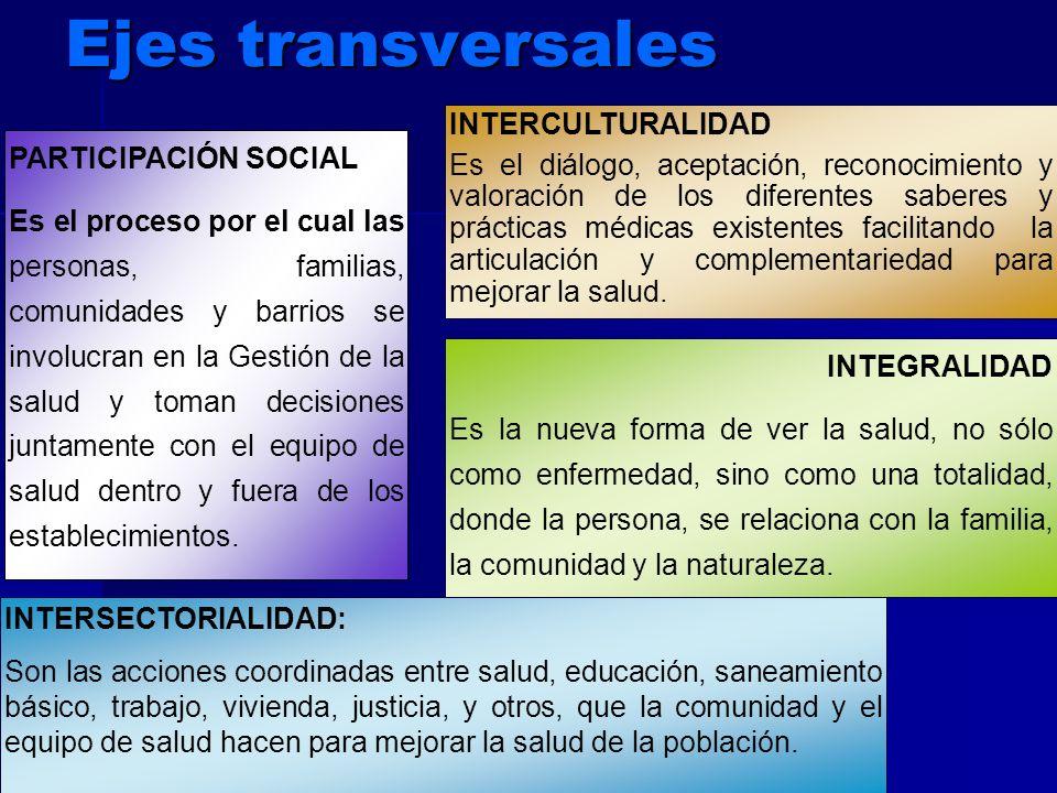 PARTICIPACIÓN SOCIAL Es el proceso por el cual las personas, familias, comunidades y barrios se involucran en la Gestión de la salud y toman decisione