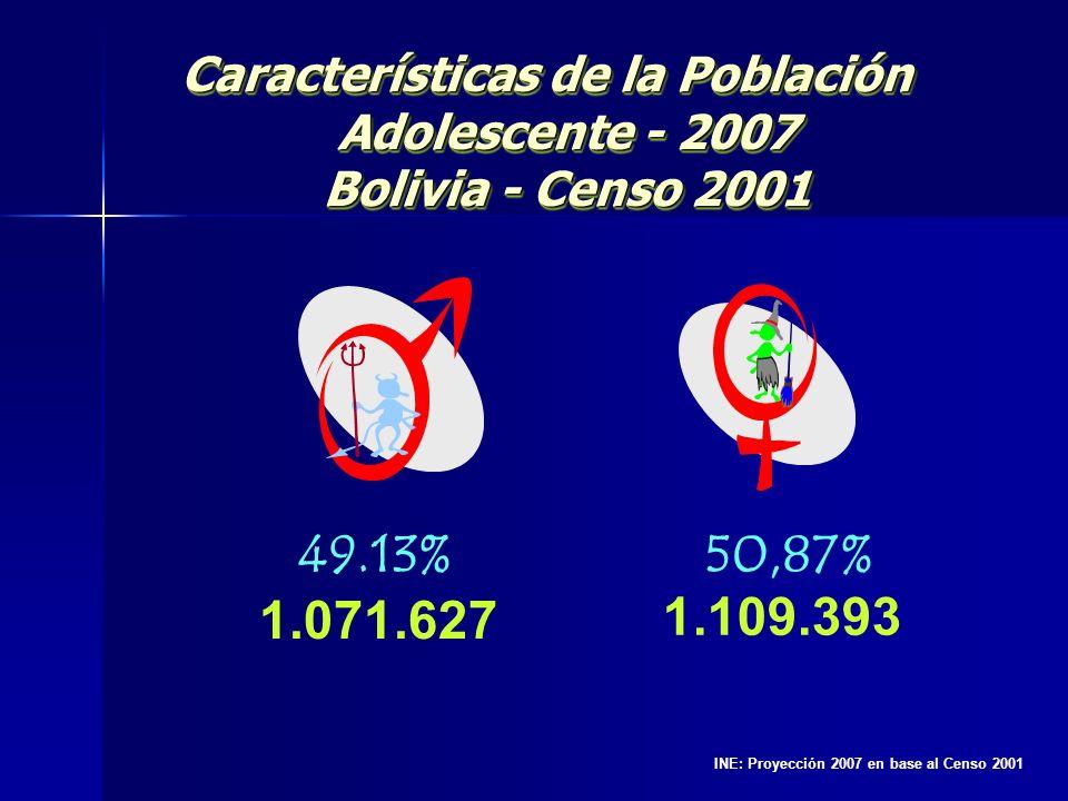 Características de la Población Adolescente - 2007 Bolivia - Censo 2001 50,87% 49.13% 1.071.627 1.109.393 INE: Proyección 2007 en base al Censo 2001