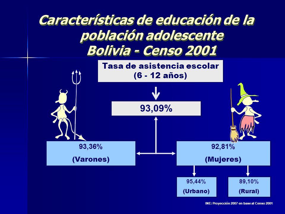 Características de educación de la población adolescente Bolivia - Censo 2001 Tasa de asistencia escolar (6 - 12 años) 93,09% 93,36% (Varones) 92,81%