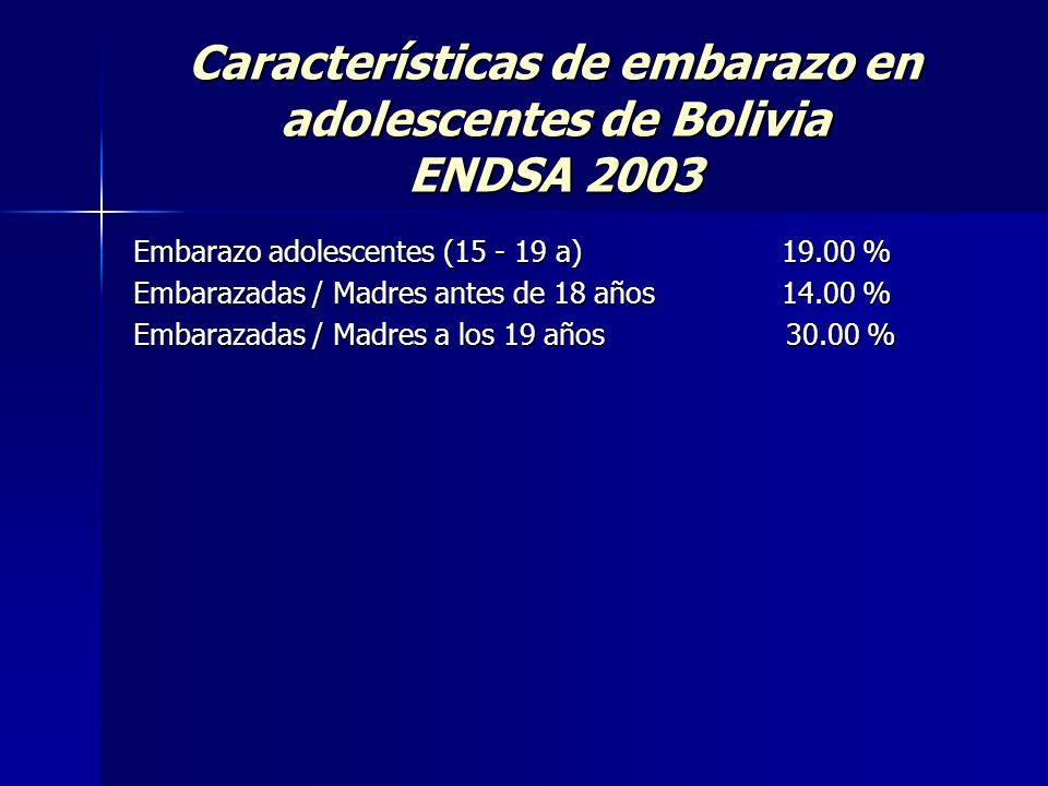 Características de embarazo en adolescentes de Bolivia ENDSA 2003 Embarazo adolescentes (15 - 19 a) 19.00 % Embarazadas / Madres antes de 18 años 14.0