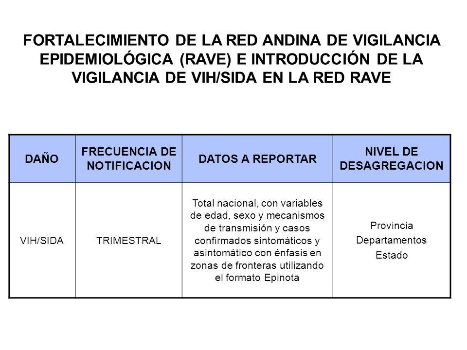 DAÑO FRECUENCIA DE NOTIFICACION DATOS A REPORTAR NIVEL DE DESAGREGACION VIH/SIDATRIMESTRAL Total nacional, con variables de edad, sexo y mecanismos de