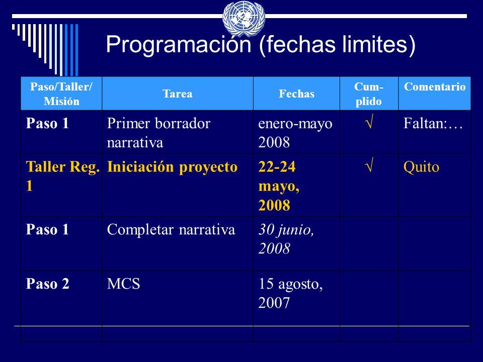 Programación (fechas limites) Paso/Taller/ Misión TareaFechas Cum- plido Comentario Paso 1Primer borrador narrativa enero-mayo 2008 Faltan:… Taller Reg.