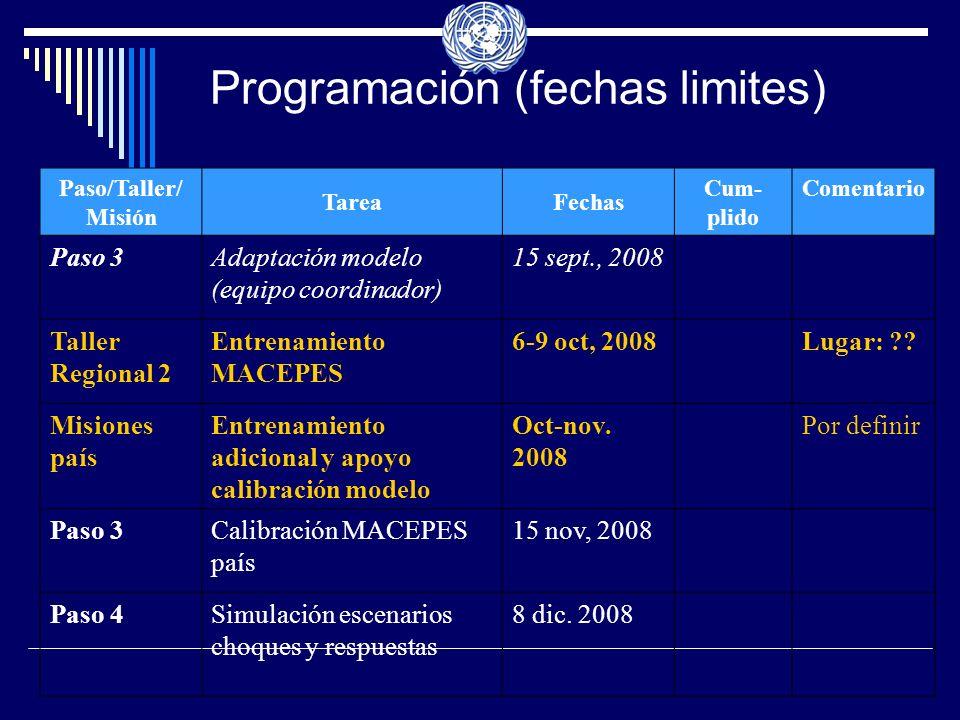 Programación (fechas limites) Paso/Taller/ Misión TareaFechas Cum- plido Comentario Paso 3Adaptación modelo (equipo coordinador) 15 sept., 2008 Taller Regional 2 Entrenamiento MACEPES 6-9 oct, 2008Lugar: ?.
