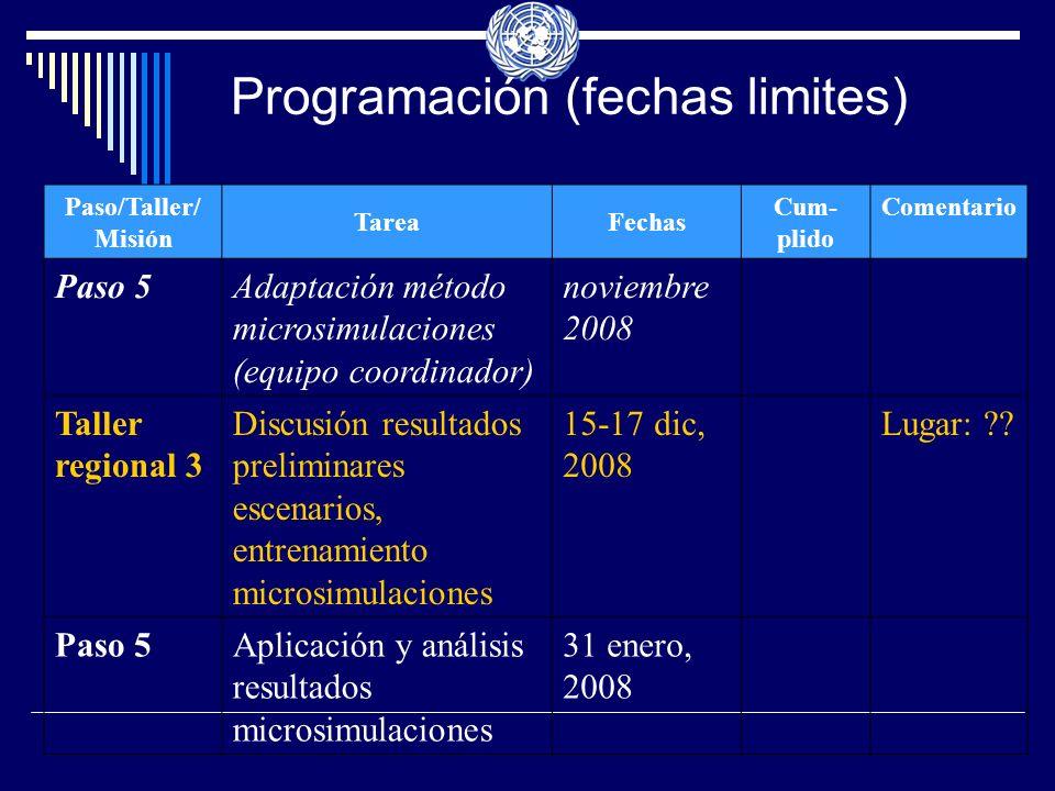 Programación (fechas limites) Paso/Taller/ Misión TareaFechas Cum- plido Comentario Paso 5Adaptación método microsimulaciones (equipo coordinador) noviembre 2008 Taller regional 3 Discusión resultados preliminares escenarios, entrenamiento microsimulaciones 15-17 dic, 2008 Lugar: ?.