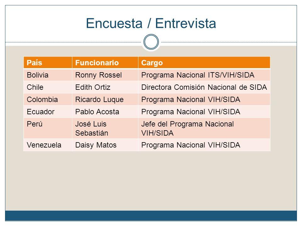 Encuesta / Entrevista PaísFuncionarioCargo BoliviaRonny RosselPrograma Nacional ITS/VIH/SIDA ChileEdith OrtizDirectora Comisión Nacional de SIDA Colom