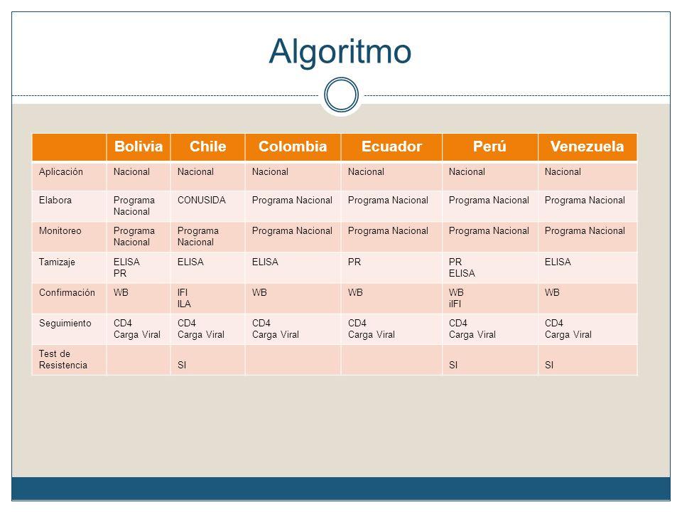 Algoritmo BoliviaChileColombiaEcuadorPerúVenezuela AplicaciónNacional ElaboraPrograma Nacional CONUSIDAPrograma Nacional MonitoreoPrograma Nacional Ta