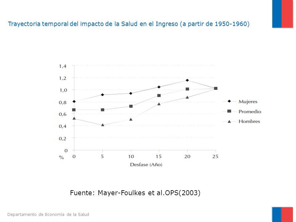 Departamento de Economía de la Salud Trayectoria temporal del impacto de la Salud en el Ingreso (a partir de 1950-1960) Fuente: Mayer-Foulkes et al.OP