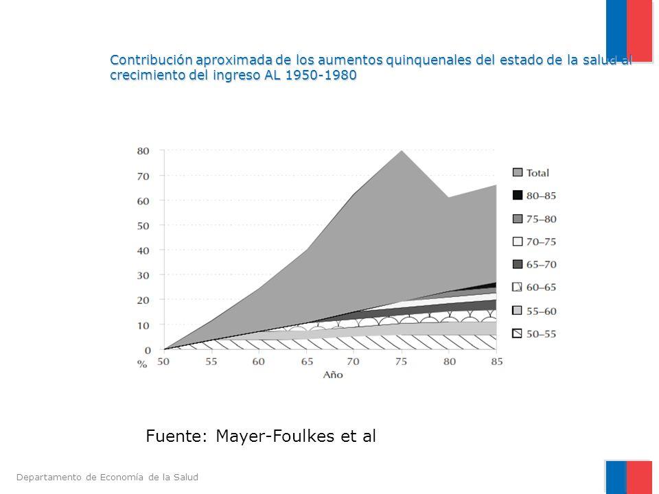 Departamento de Economía de la Salud Contribución aproximada de los aumentos quinquenales del estado de la salud al crecimiento del ingreso AL 1950-19