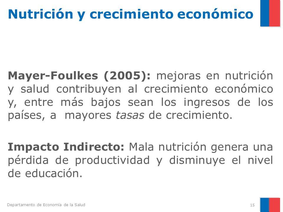 Departamento de Economía de la Salud Nutrición y crecimiento económico Mayer-Foulkes (2005): mejoras en nutrición y salud contribuyen al crecimiento e