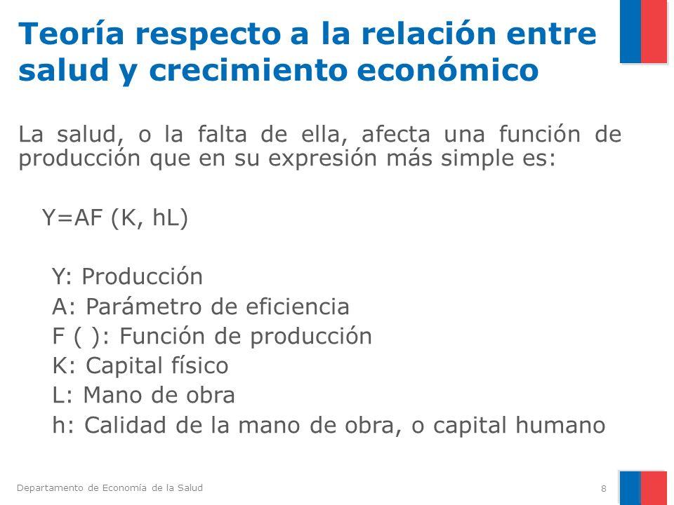 Departamento de Economía de la Salud Teoría respecto a la relación entre salud y crecimiento económico La salud, o la falta de ella, afecta una funció