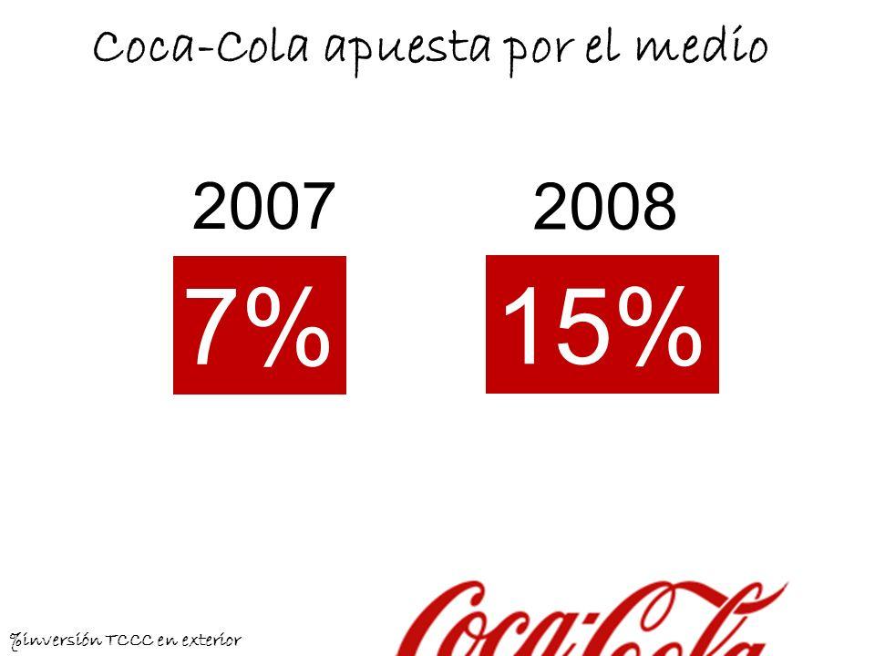 Coca-Cola apuesta por el medio 2007 2008 15% 7% %inversión TCCC en exterior