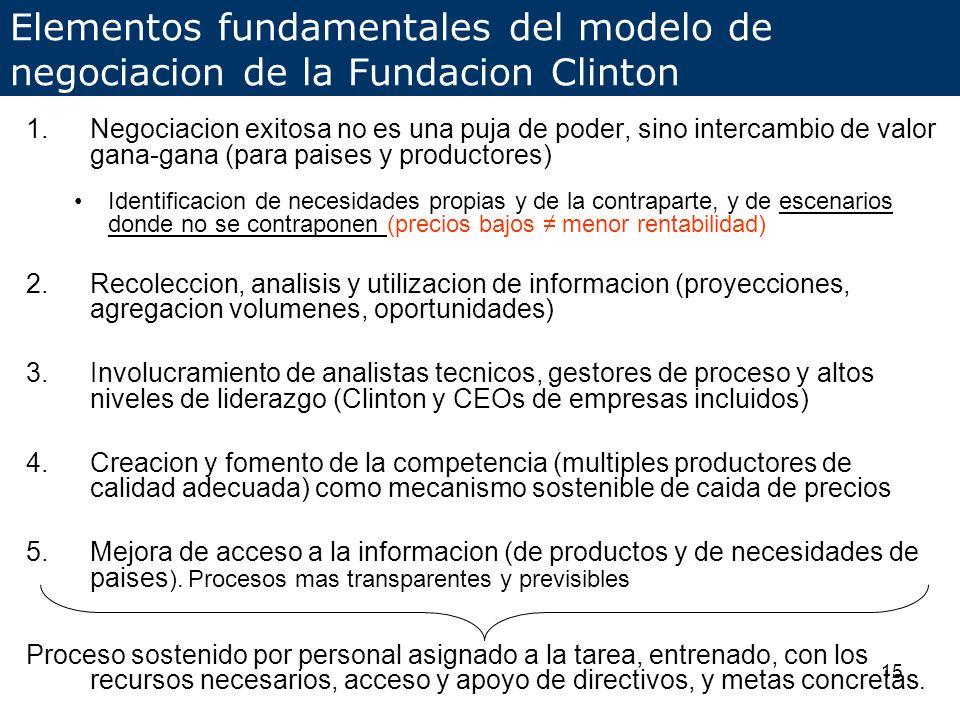 16 Modelos de Negociacion Fundacion Analisis, mejora y negociacion a traves de toda la cadena de valor (MP, Quimico Intermedio, API y Formulacion Final) Promocion de la competencia (asistencia en certificacion de calidad –mas opciones elegibles-, estimulo y asistencia a empresas a registrar productos en paises, etc.) Entendimiento de mercado locales (por colaboracion directa con paises) Contribuir a la previsibilidad del mercado global ayudar a industria a mejorar planificacion de produccion y decisiones de inversion Personal permanentemente asignado y especializado en el proceso