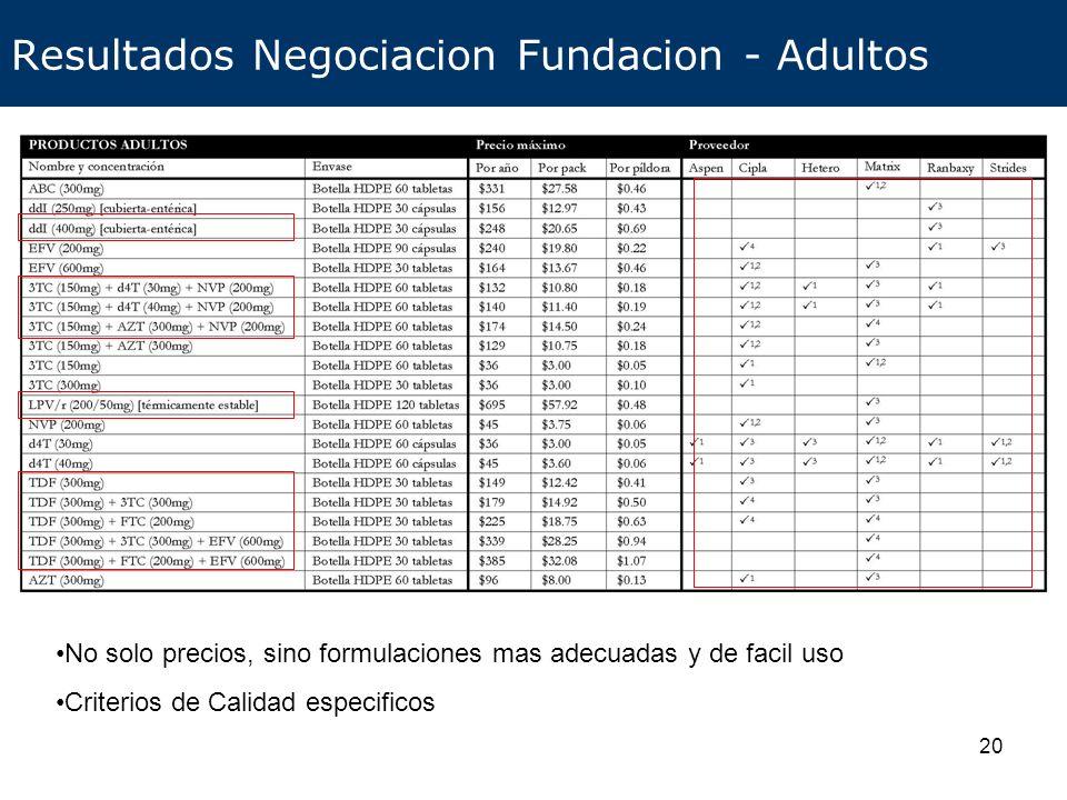 21 Resultados Negociacion Fundacion - Pediatricos Hoy tratar a un nino es mucho mas facil (FDCs) y puede ser menos costoso que tratar a un adulto