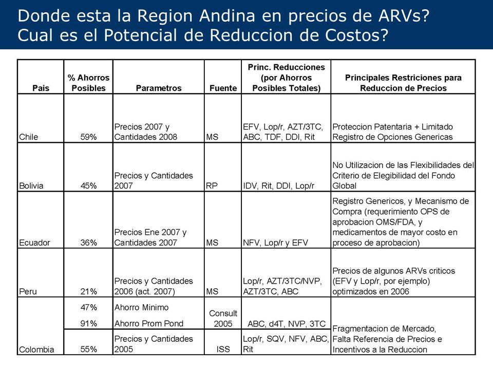 4 Precios 2da Linea Negociados por Fundacion Clinton vs Promedio Region (Bolivia, Ecuador, Peru y Chile) US$ Por Paciente/Anio ARV Rango (US$/ Frasco) Promedio Promedio s/Chile Precio Techo Fundacion % Reduccion Promedio (s/Chile) ABC 30039-183 $ 951 $ 534 $ 331-38% DDI 40017-159 $ 962 $ 1,051 $ 248-76% LOP/r100-372 $ 2,015 $ 1,197 $ 695-42% TDF 30017-337 $ 1,168 $ 210 $ 149-29% TDF/FTC26-.