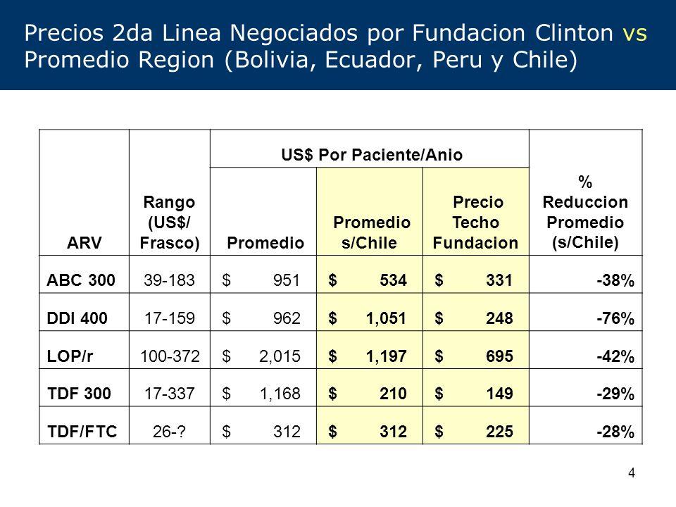 5 Precios 2da Linea Negociados por Fundacion Clinton vs Promedio Region (Bolivia, Ecuador, Peru)